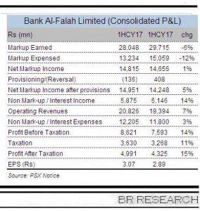 Strong profits at Bank Alfalah