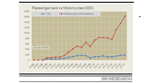 The real automotive boom