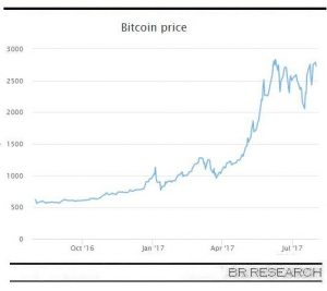The fall and rise of Bitcoin