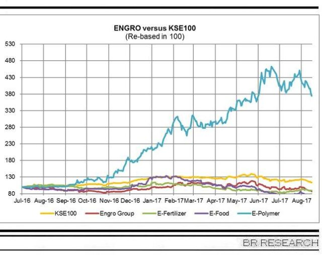 ENGRO Corp in 1HCY17
