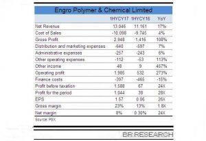Engro Polymer – continued upward trajectory