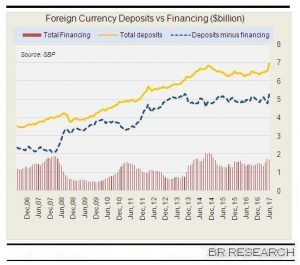 Falling currency confidence