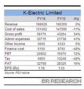 Record profits at K-Electric