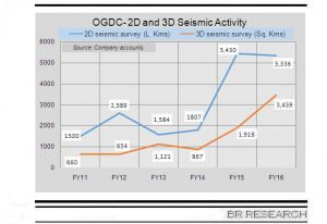 Domestic E&P sector growth