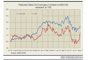 PSO: a sturdy performance in FY17