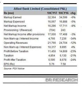 ABL sees healthy balance sheet growth