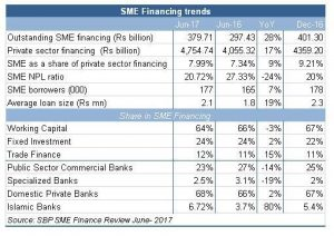 SME financing: superficial growth