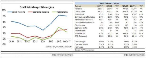 Shell Pakistan 1HCY17