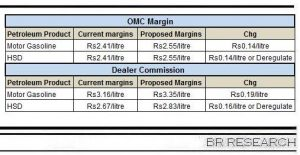 Of OMC margins and dealer commission