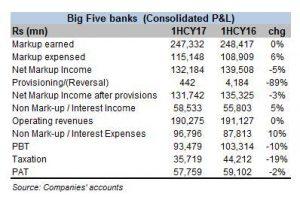Big banks consolidate profits