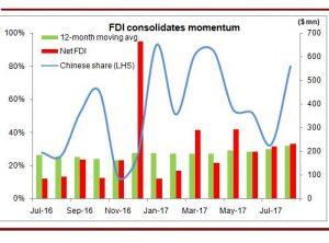 FDI builds momentum