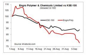 Harvey's impact on Engro Polymer