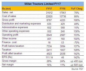 Millat Tractors Limited: Stellar FY17