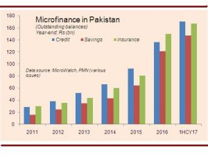 Growth continues for microfinance