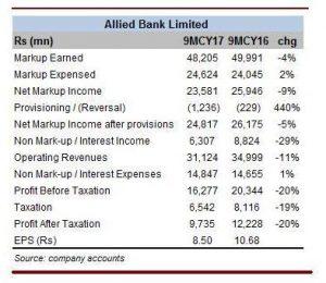ABL sheds profits, consolidates balance sheet