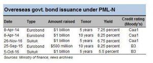 Bonds calling