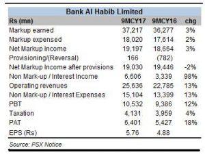 Bank Al Habib impresses