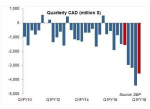 Deficit woes continue
