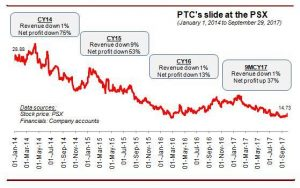 Can PTCL bounce back?