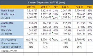 Cement local demand meeting expectations