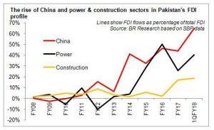 FDI growth, but…..