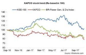KAPCO: marginal decline in bottomline
