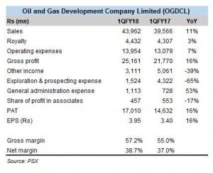 OGDCL in 1QFY18