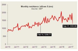 Is remittance growth back to normalcy?