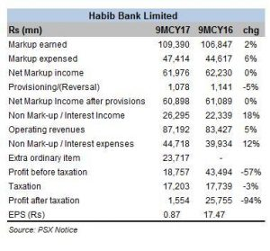 HBL profits - humbled by penalty