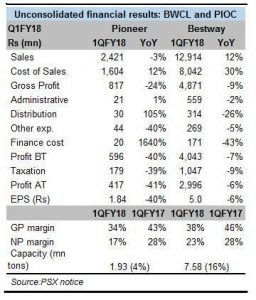 Bestway and Pioneer: Going gets tough
