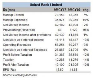 UBL banks on investments