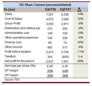 DGKC saved by tax reversal
