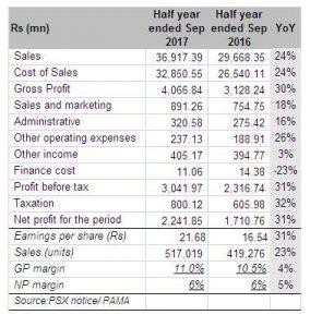 Honda: strong earnings