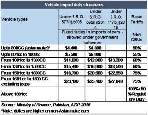 Car imports regulation: Missing the mark?