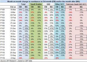 Is HBL saga behind Sep remittance drop?