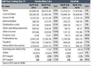 Honda and HinoPak: diverse growth patterns