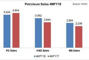 Petroleum sales the same