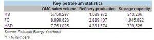 Dumping furnace oil