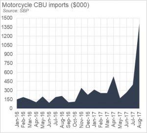 Motorcycle's demand disruption