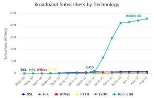On mobile broadband uptake