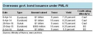Bonds: getting the price right
