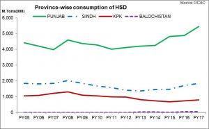 Punjab – guzzler of petroleum products