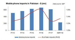 Curious case of mobile phone imports