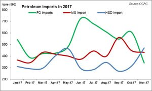 Furnace oil dragging petroleum sales
