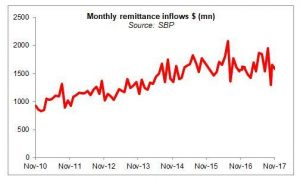 Questions loom over remittance growth