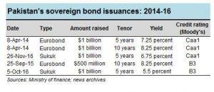 After bonds, what's next?