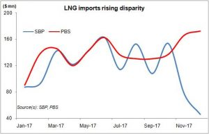 The LNG mystery