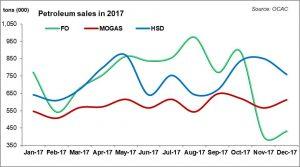 Petroleum sales in 2017