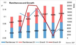 Good signs for remittances