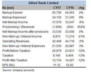 Allied Bank in CY17